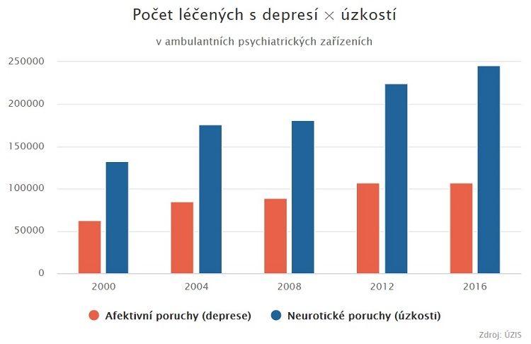 deprese úzkosti ČR